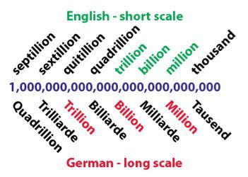 Million Englisch